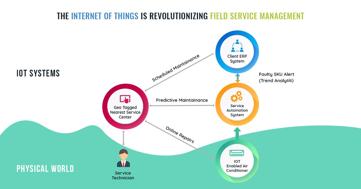 The Internet of Things is Revolutionizing Field Service Management