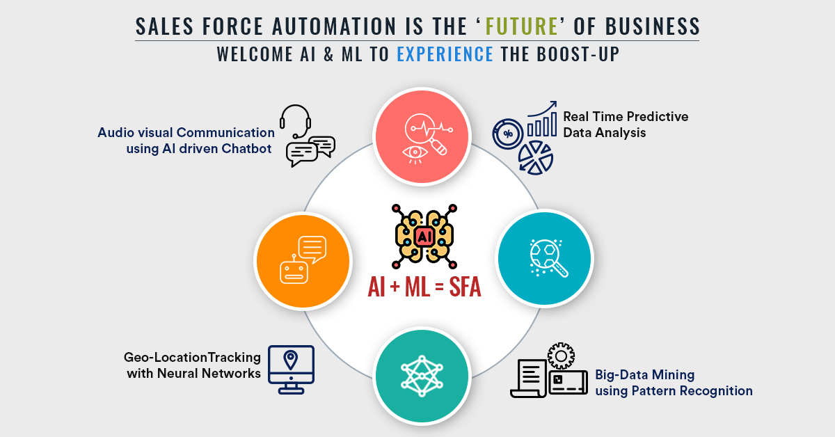 The Future of Sales Force Automation- Welcome, AI and ML